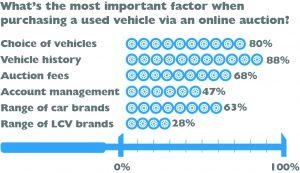 Image of vehicle statistics.